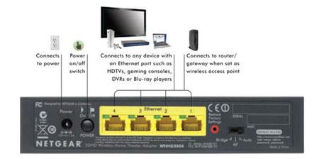Netgear 3DHD Wireless Home Theater Networking Kit (WNHDB3004) Review