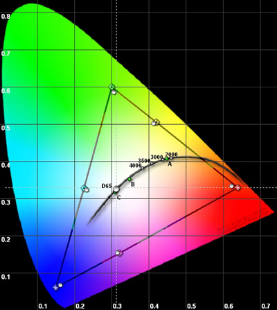 Panasonic TC-L55WT60 CIE Color chart