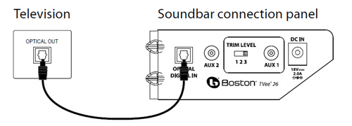 How Do I Connect My Sound Bar To My Tv Bigpicturebigsound